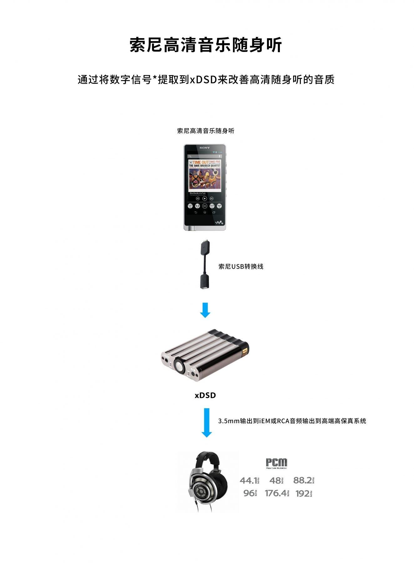 Sony Hi-res Walkman